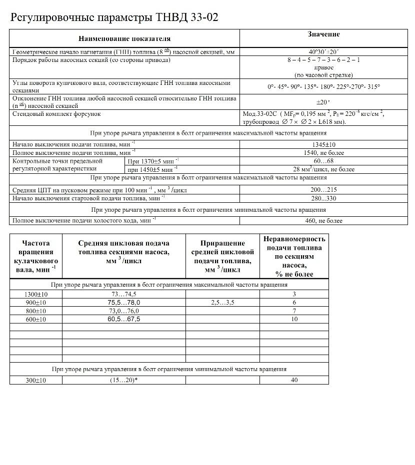 Регулировочные параметры ТНВД